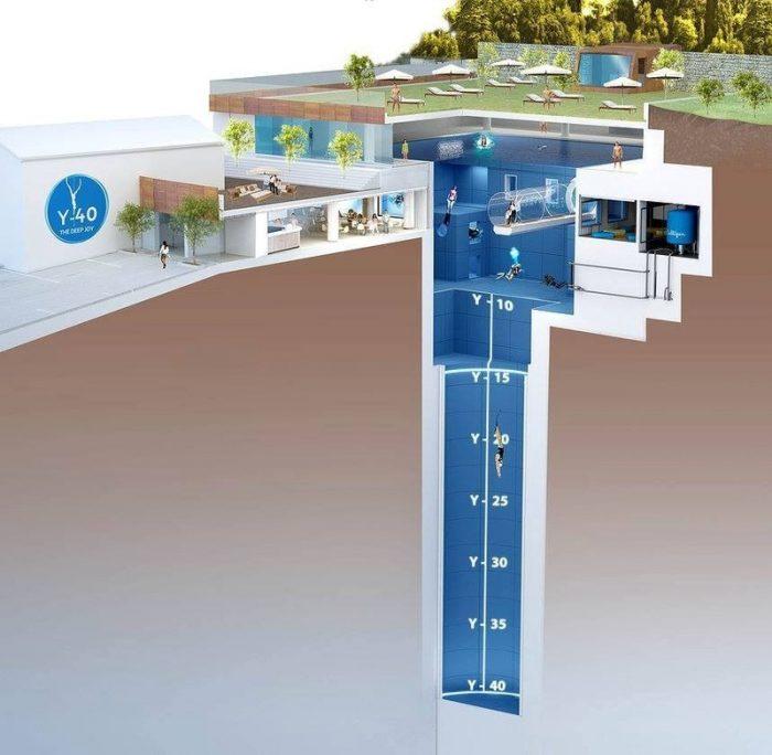 Y40: la piscina più profonda del mondo